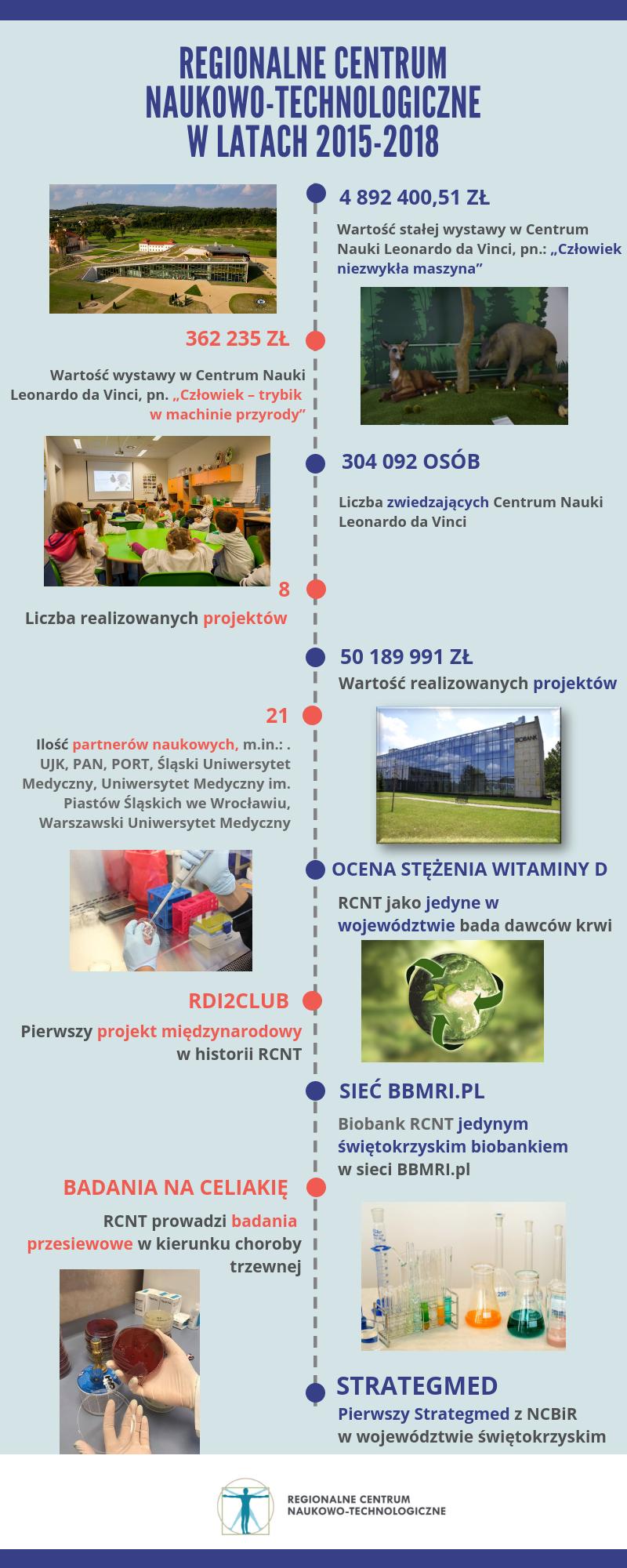 RCNT_w latach 2015-2018