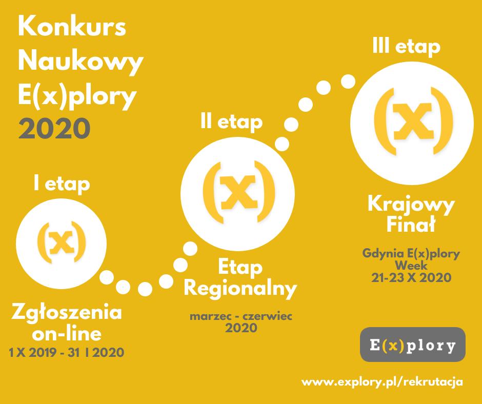 Etapy konkursu 2020